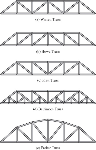 tipos-truss
